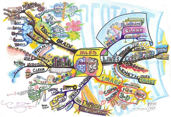 Правила mind map