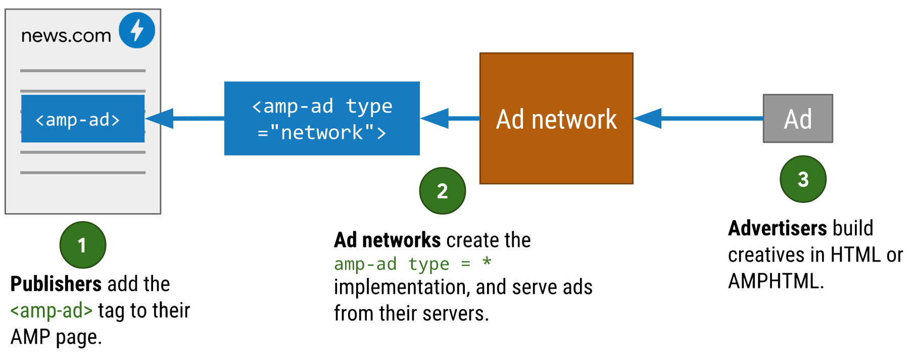Схема доставки AMP страниц