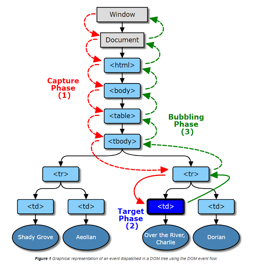 Графическое представление события, отправляемого в дереве DOM с использованием потока событий DOM
