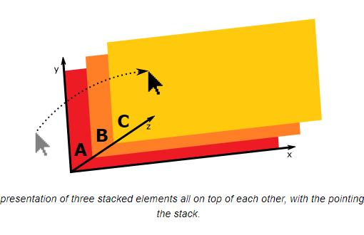 Графическое представление трех уложенных друг на друга элементов, причем указательное устройство перемещается по стеку.