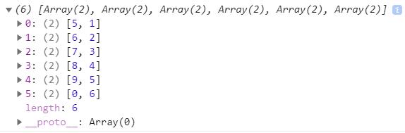 Массив из массивов в JavaScript