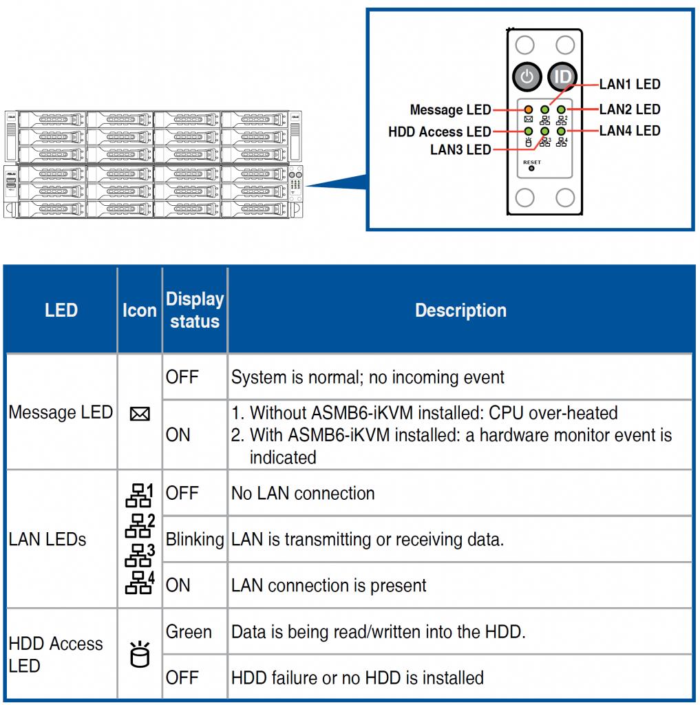Светодиодная информация передней панели сервера хранения данных ASUS RS540-E8-RS36-ECP