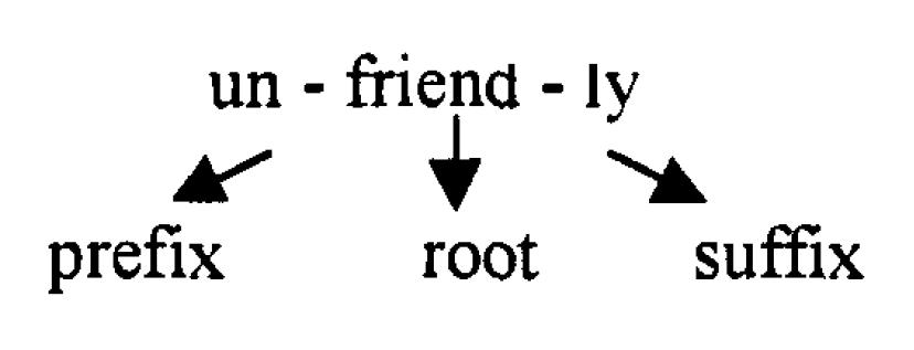 Более сложная конструкция связана с выводом существительного «дружелюбие» из формы прилагательного «дружественный»