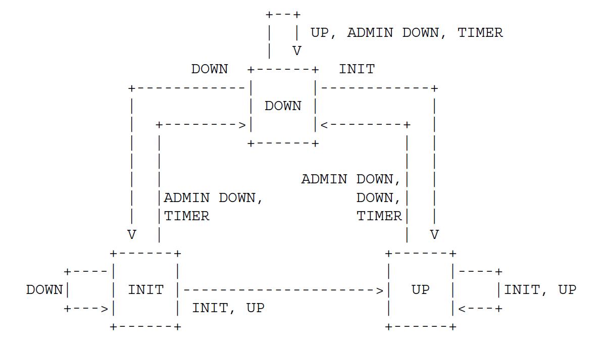 Диаграмма обзора конечной машины состояний