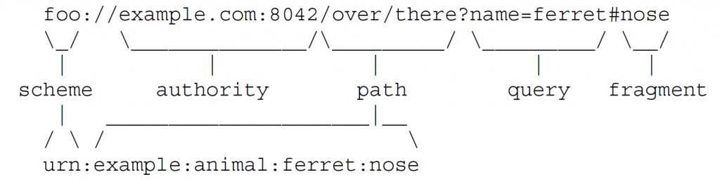Два примера URI и их составные части