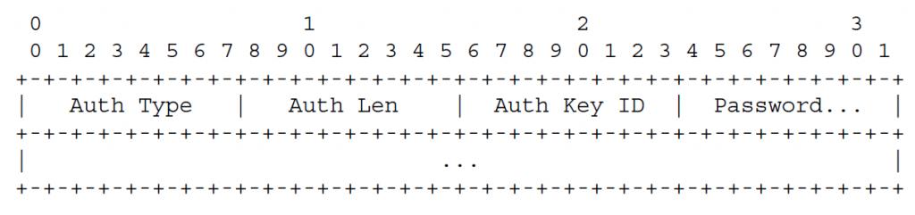Если в заголовке установлен бит Authentication Present (A), а поле Authentication Type содержит 1 (простой пароль)