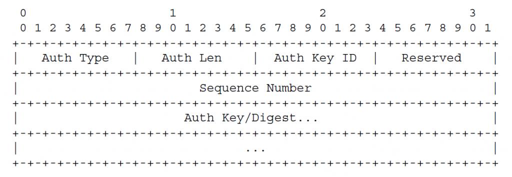 Если в заголовке установлен бит Authentication Present (A), а поле Authentication Type содержит 2 (MD5 с ключами) или 3 (MD5 с Meticulous Keyed)