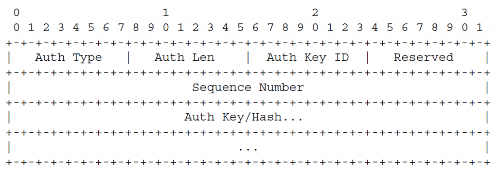 Если в заголовке установлен бит Authentication Present (A), а поле «Тип аутентификации» содержит 4 (SHA1 с ключами) или 5 (SHA1 с метилизованным ключом)