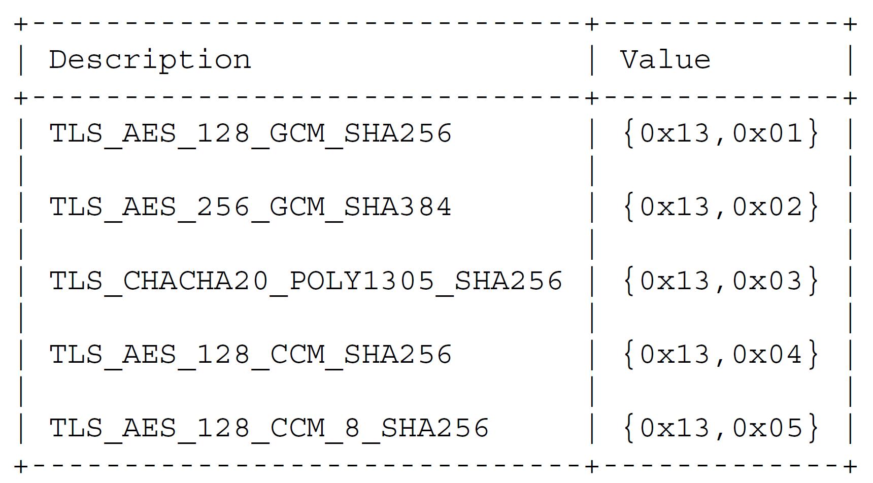 Комплекты шифров для использования с TLS 1.3