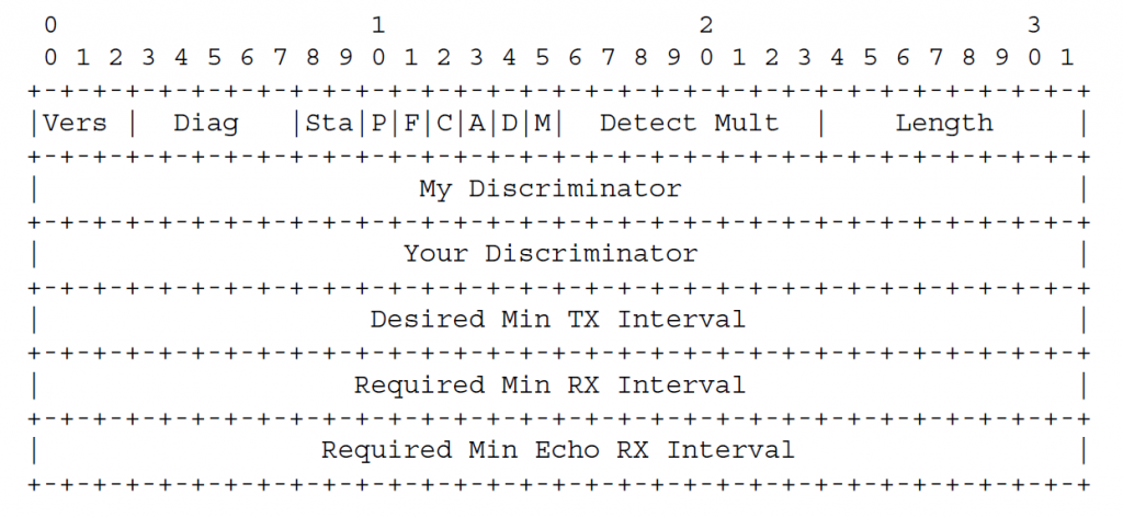 Обязательный раздел пакета управления BFD