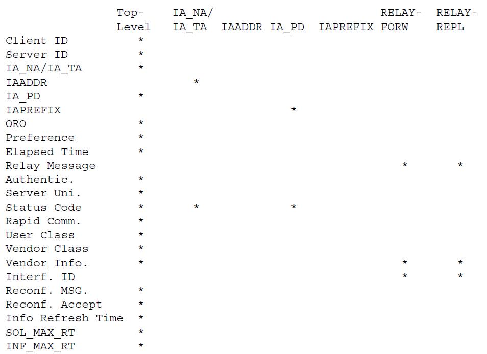 Параметры верхнего уровня, которые могут быть инкапсулированы в другие параметры
