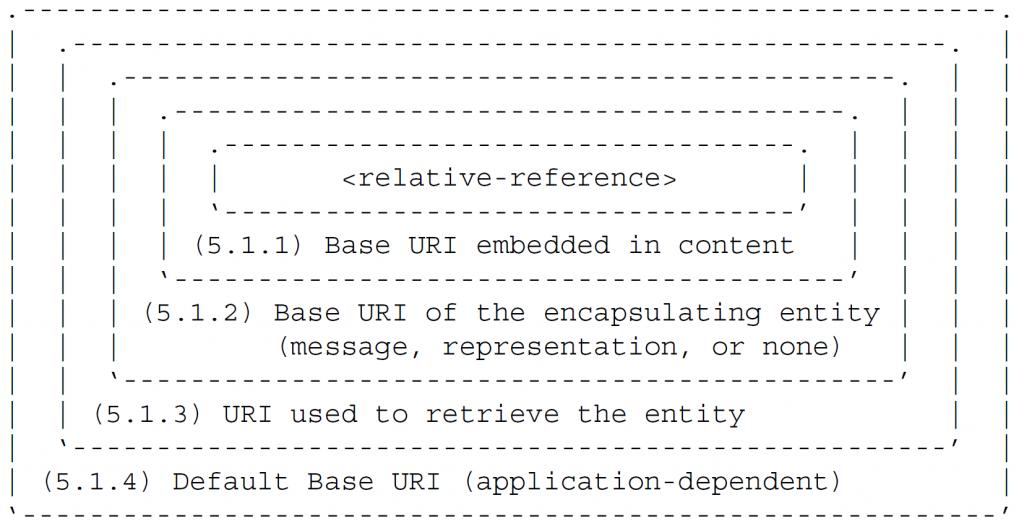 Порядок приоритета можно представить в терминах слоев, где наиболее определенный базовый URI имеет наивысший приоритет