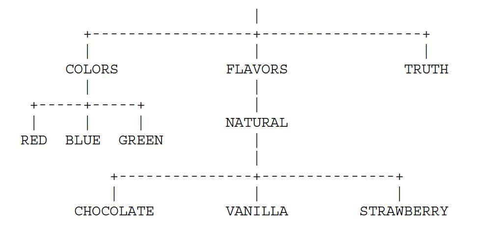 Пример пространства доменных имен