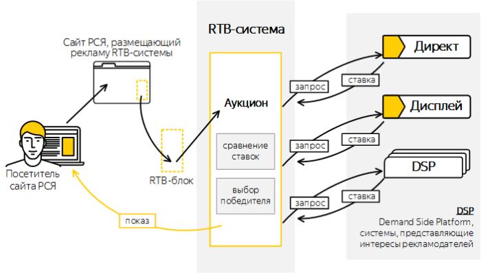 Система аукциона на показ рекламных блоков на сайтах партнёров рекламной сети Яндекс
