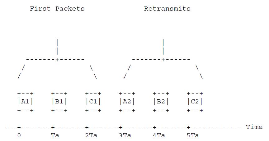 RTO устанавливается так, что первая повторная передача в первой транзакции происходит так же, как и первый запрос STUN в последней транзакции