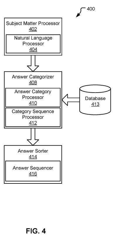 Рисунок-04 - архитектура системы, сконфигурированная для управления ответами, сгенерированными примерной системой QA, согласно вариантам осуществления настоящего раскрытия