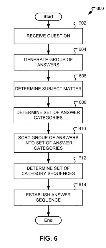Рисунок-06 - блок-схема последовательности операций способа управления ответами в среде QA согласно вариантам осуществления настоящего раскрытия