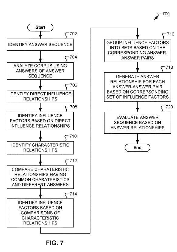 Рисунок-07 - блок-схема последовательности операций способа управления отношениями ответа в среде QA согласно вариантам осуществления настоящего раскрытия
