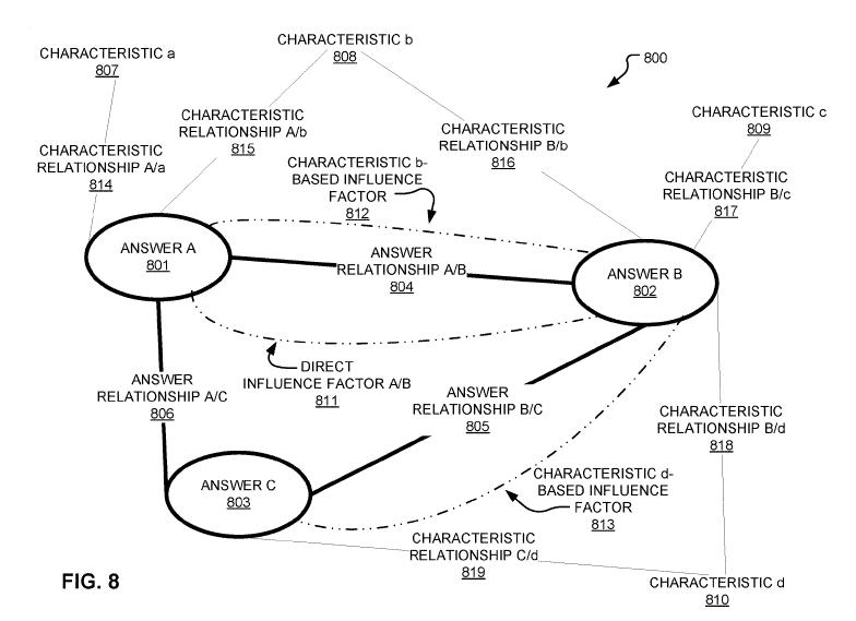Рисунок-08 - диаграмма примера помеченной последовательности ответов, включающей в себя характерные отношения, отношения прямого влияния и отношения ответа, в соответствии с вариантами осущ