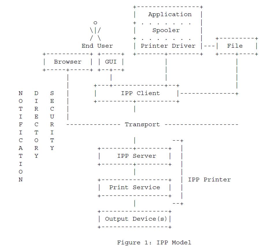Рисунок 1 - Модель протокола IPP