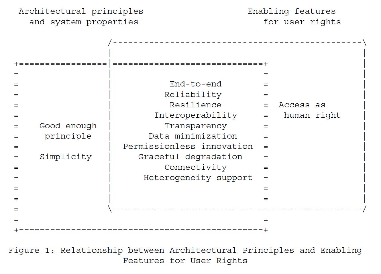 Рисунок 1 - Связь между архитектурными принципами и включающими функциями для прав пользователя