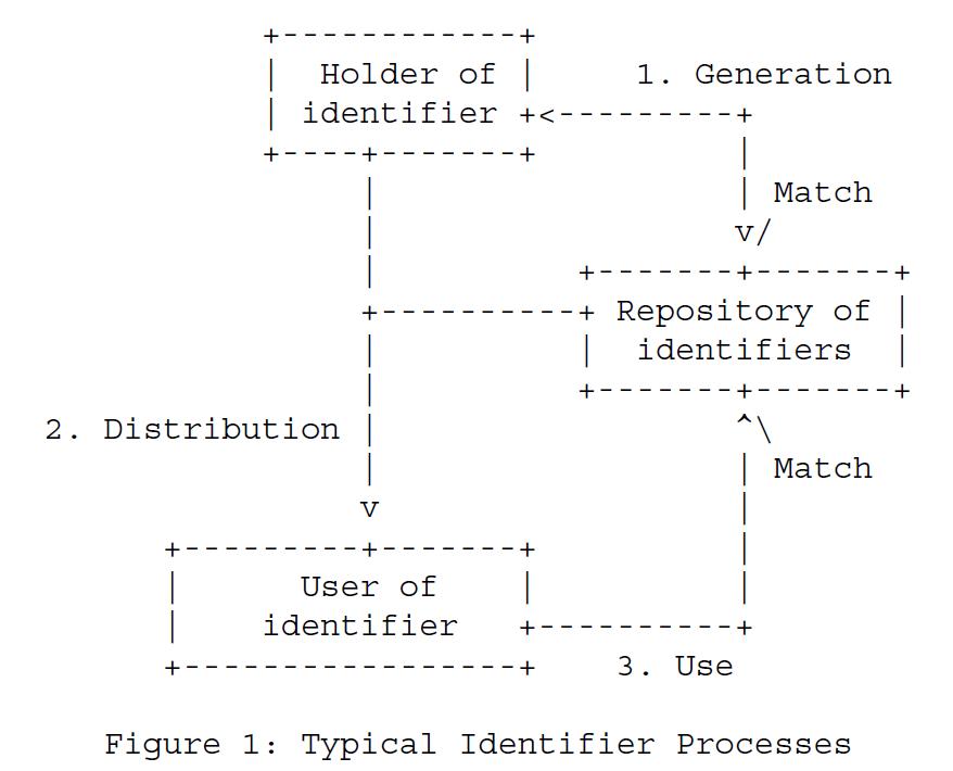 Рисунок 1 - Типичные процессы идентификации