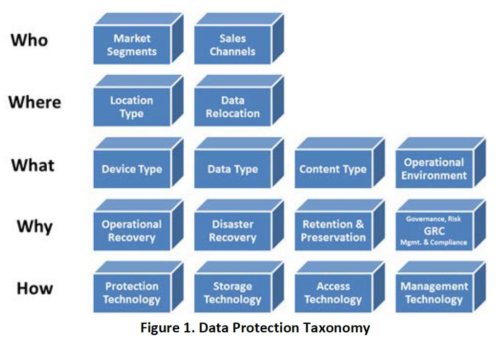Рисунок 1 - Защита данных Таксономия