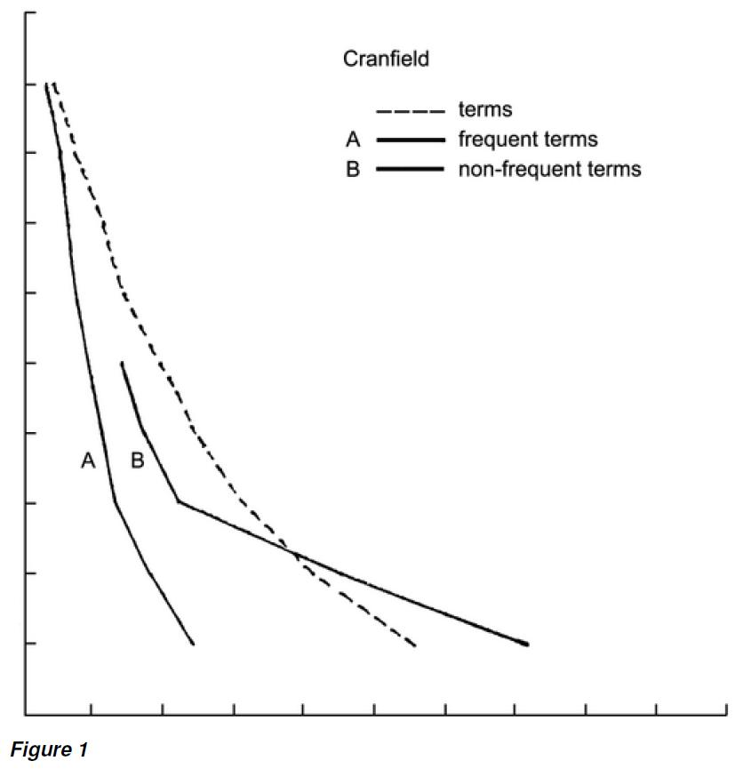 Рисунок 1 - график возврата-точности