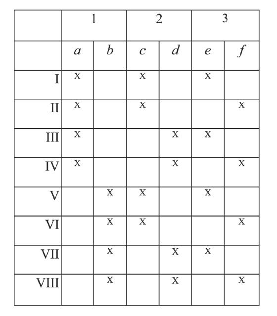 Рисунок 1 - разделение классификаций на 8 видов