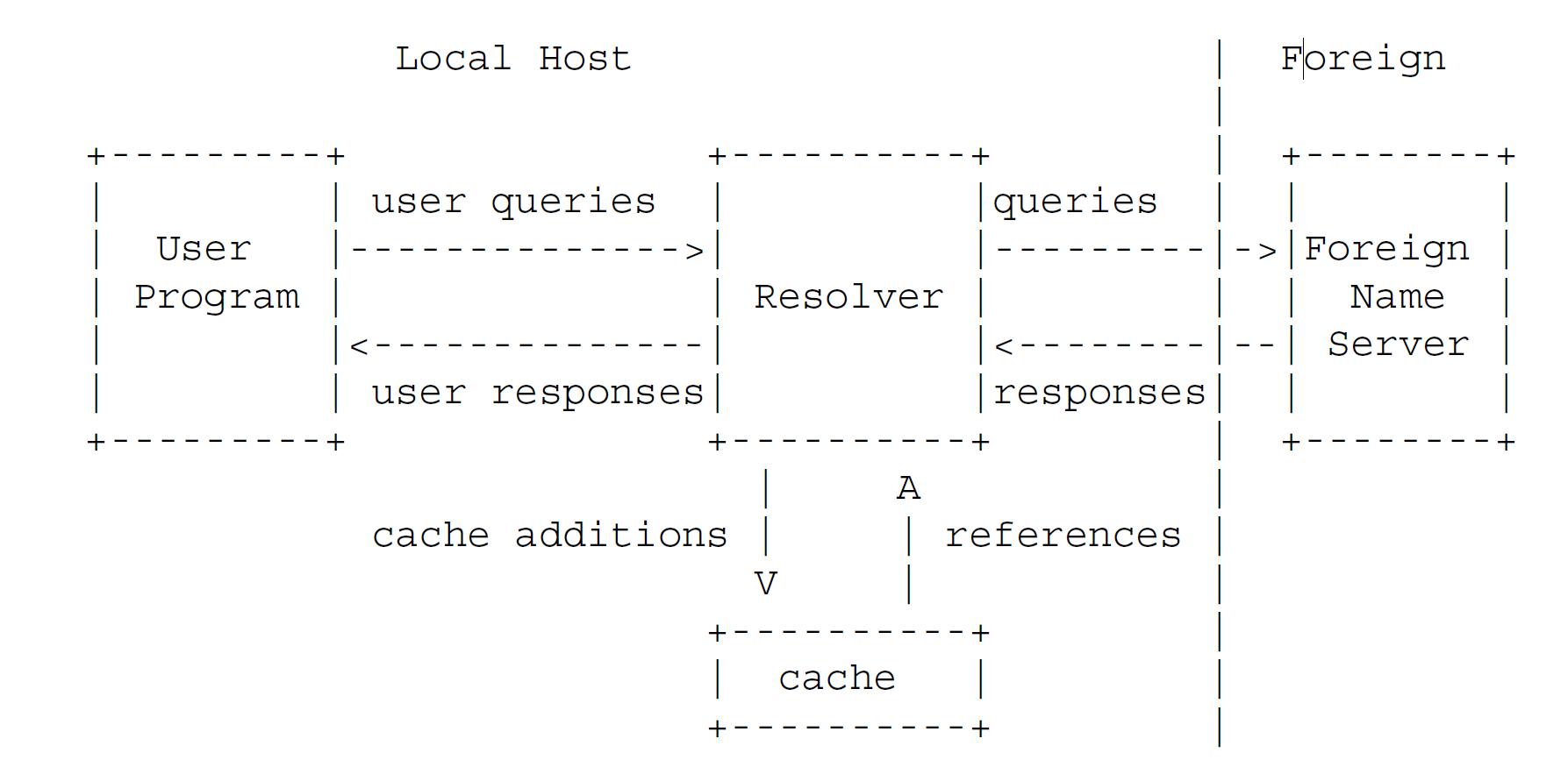 Рисунок 1 - типичная конфигурация системы доменных имён