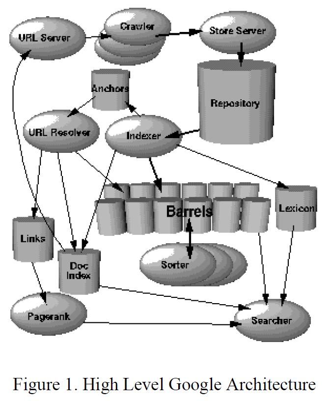 Рисунок 1. Архитектура Google высокого уровня
