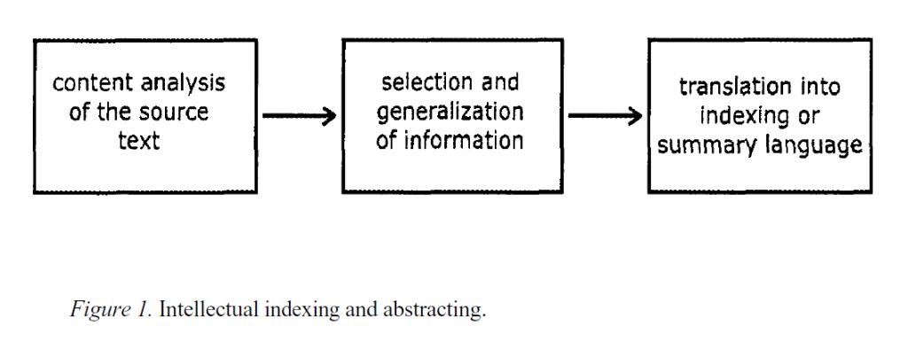 Рисунок 1. Интеллектуальная индексация и абстрагирование