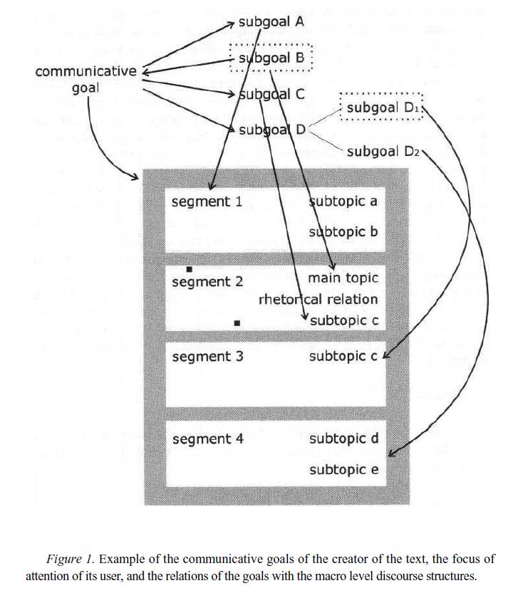 Рисунок 1. Пример коммуникативных целей создателя текста, фокуса внимания его пользователя и взаимосвязи целей с дискурсивными структурами макроуровня