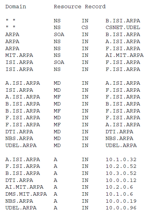 Рисунок 10 - база данных F.ISI.ARPA для доменов ARPA и ISI.ARPA