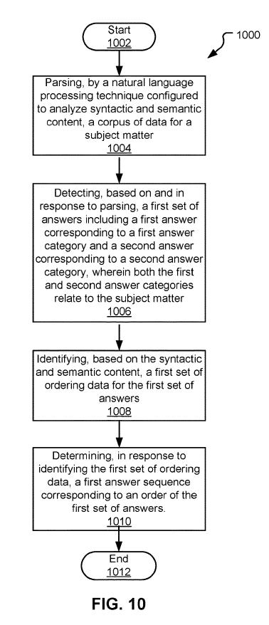 Рисунок-10 - блок-схема последовательности операций, иллюстрирующая способ управления последовательностями ответов в соответствии с вариантами осуществления настоящего раскрытия