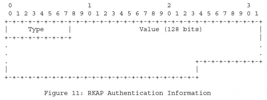 Рисунок 11 - Информация об аутентификации RKAP