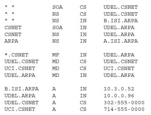 Рисунок 12 - сервер имен работает с пересылкой почты между системами ARPA Internet и CSNET