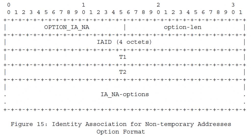 Рисунок 15 - Ассоциация идентификаторов для формата временных адресов