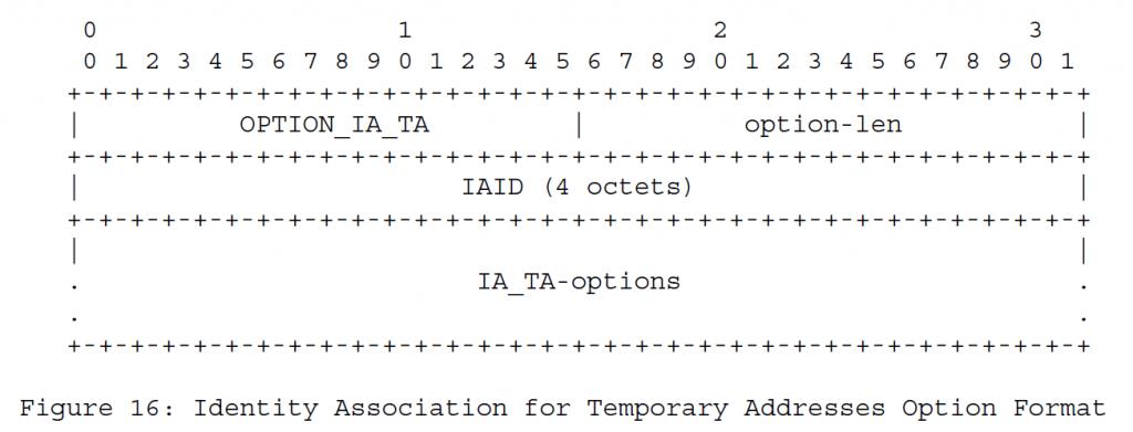 Рисунок 16 - Формат идентификационной информации для временных форматов адресов