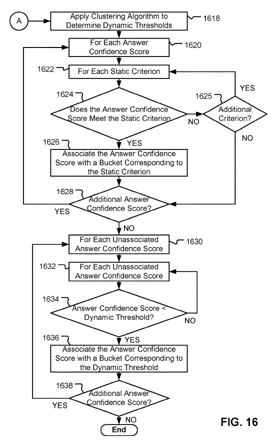 Рисунок-16 - блок-схема последовательности операций, иллюстрирующую примерные операции для связывания доверительных оценок категории ответа с доверительными сегментами, согласно вариантам о