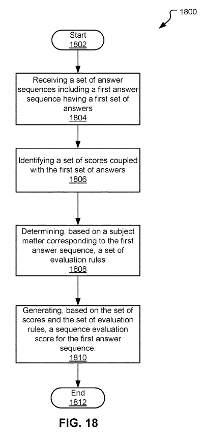 Рисунок-18 - блок-схема последовательности операций, иллюстрирующая способ оценки последовательностей ответов в соответствии с вариантами осуществления