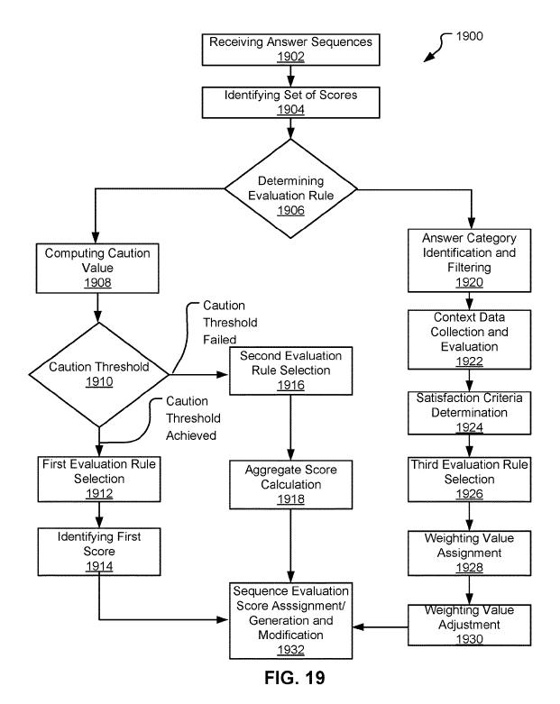 Рисунок-19 - блок-схема высокого уровня способа для оценки последовательностей ответов согласно вариантам осуществления