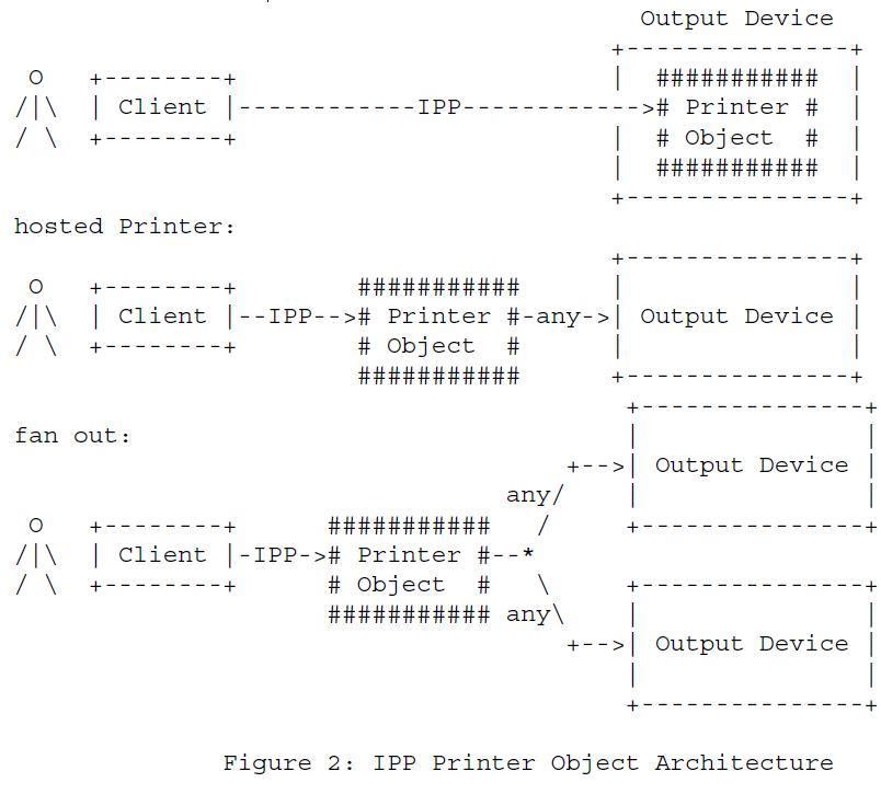 Рисунок 2 - Архитектура объектов принтера IPP