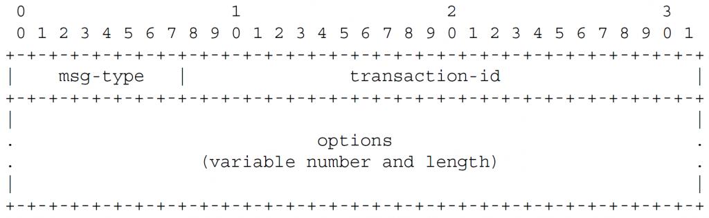 Рисунок 2 - Формат сообщений клиента или сервера