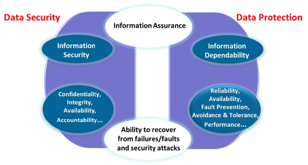 Рисунок 2 - Обеспечение информации взаимодействие между безопасностью и надежностью