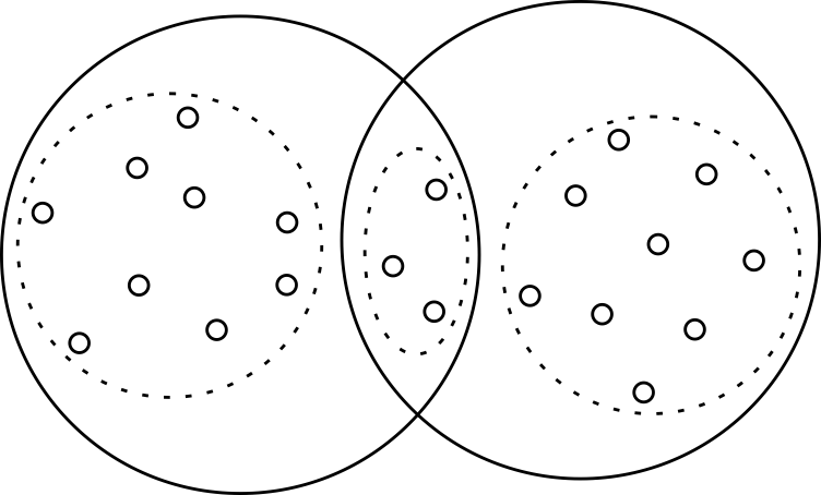 Рисунок 2 - Сходство между объектами