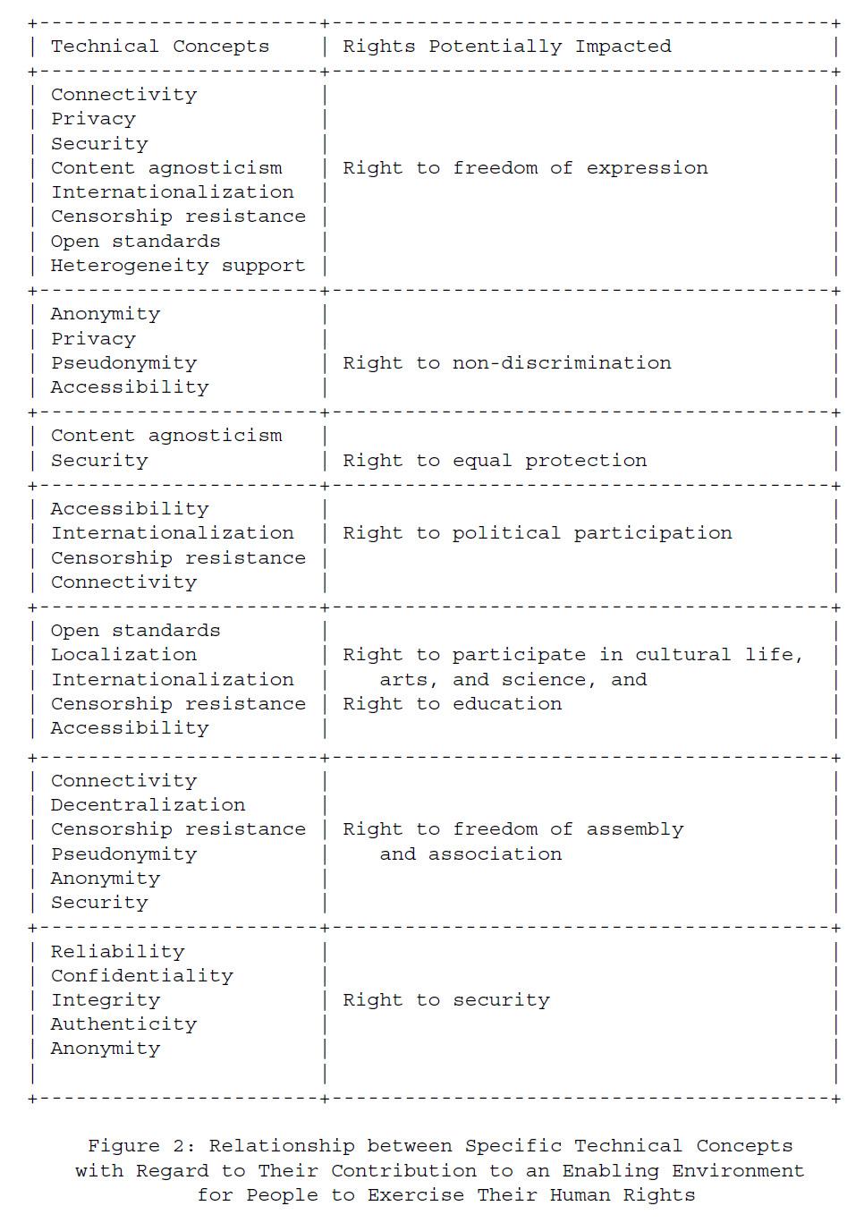 Рисунок 2 - Взаимосвязь между конкретными техническими концепциями в отношении их вклада в благоприятную среду для осуществления людьми своих прав