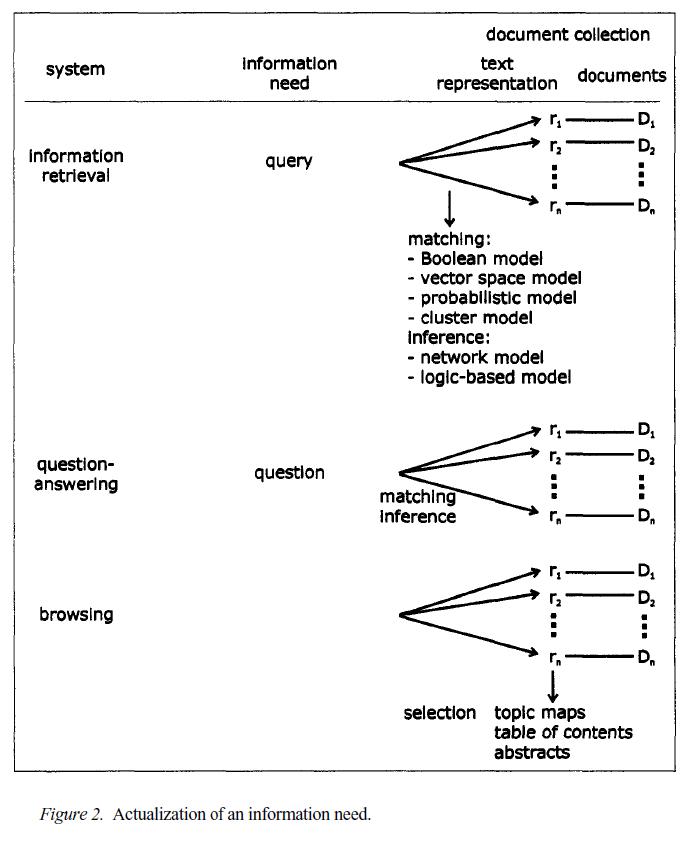 Рисунок 2. Актуализация информационной потребности