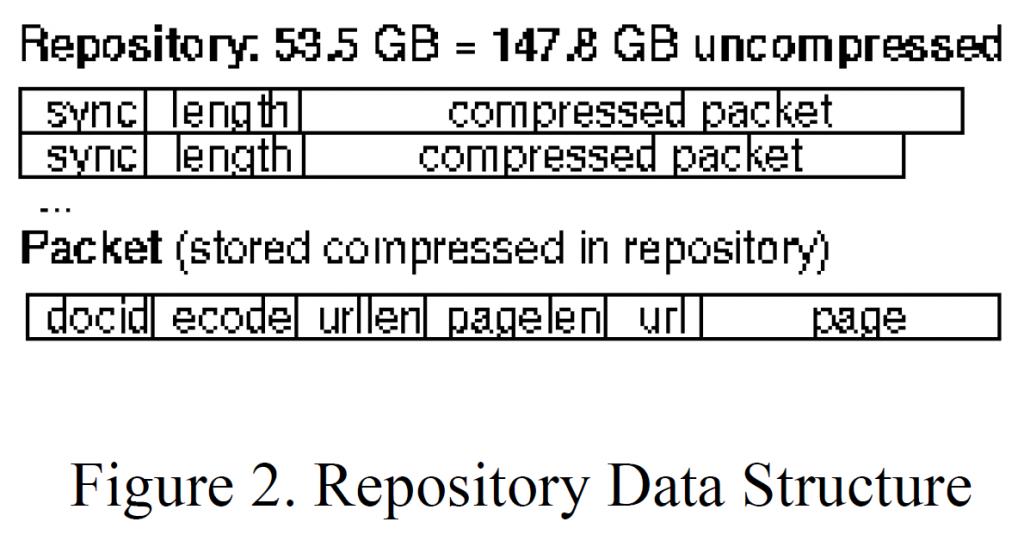 Рисунок 2. Структура данных репозитория