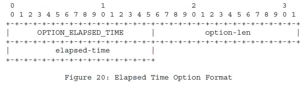 Рисунок 20 - Формат опций с истекшим временем